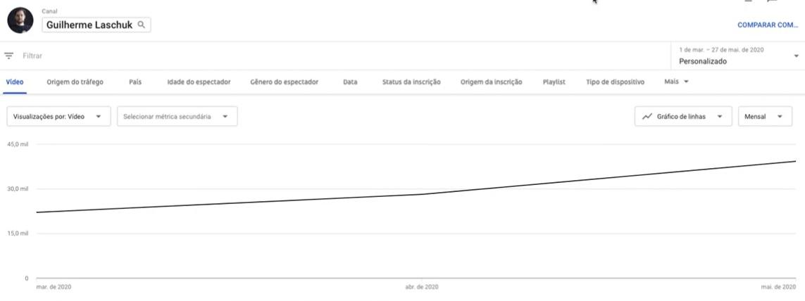 YouTube: Como Crescer na Plataforma em 2020, 2021, 2022 - Guilherme Laschuk